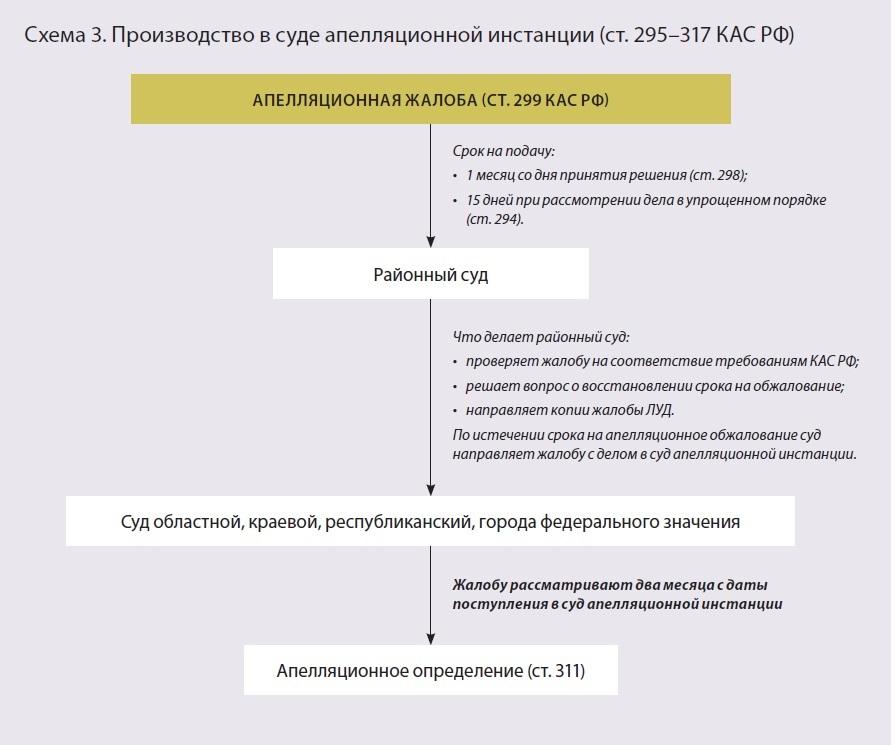 производство по административным делам его процессуальные особенности